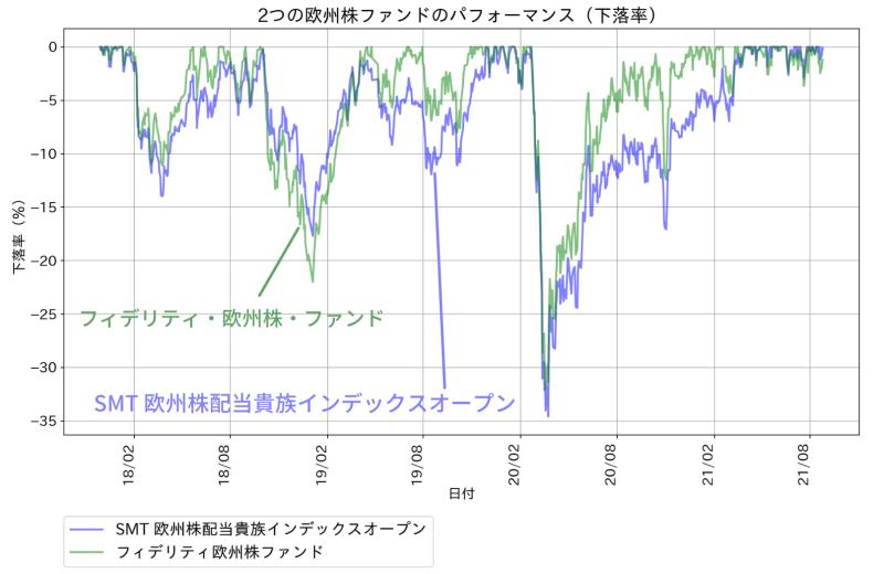 2つの欧州株投資信託のパフォーマンスの比較(下落率)。フィデリティ欧州株ファンドとSMT欧州株配当貴族インデックスオープン