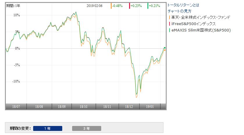 楽天VTIとeMAXIS Slim米国株式(S&P500)の比較