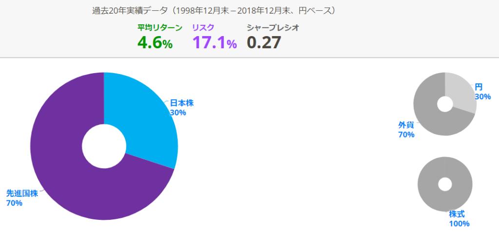 TOPIX70%・MSCIコクサイ30%のアセットアロケーション