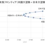 米国大型株 + 日本大型株の有効フロンティア