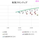 3資産(日本株 + 先進国株 + 先進国債券)のアセットアロケーションの組み合わせ