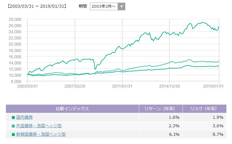 国内債券・先進国債券(為替ヘッジ)・新興国債券(為替ヘッジ)の比較