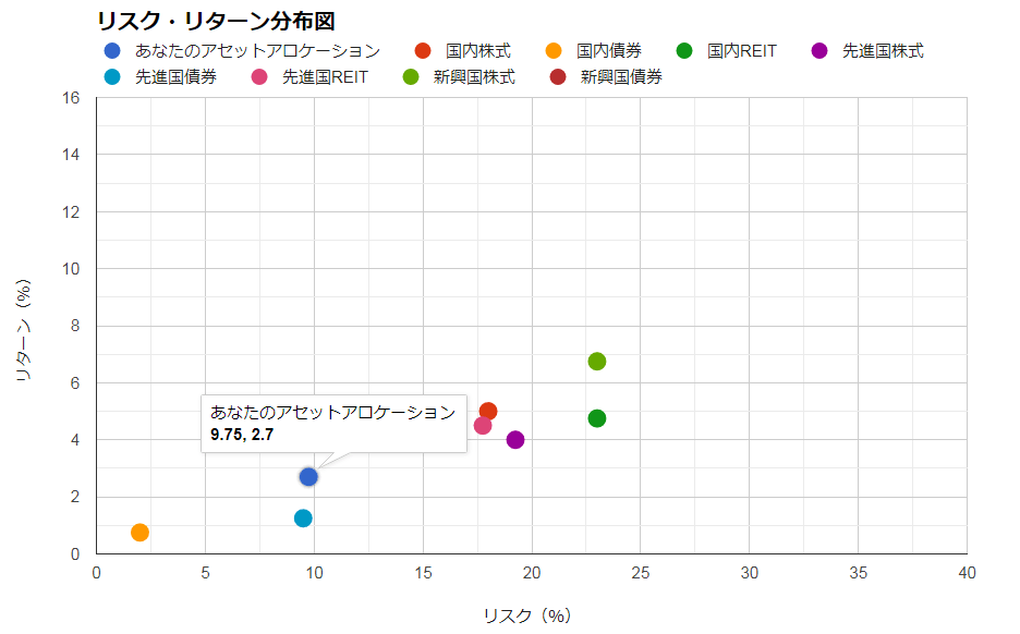 GPIFのアセットアロケーションのリスクとリターンを算出