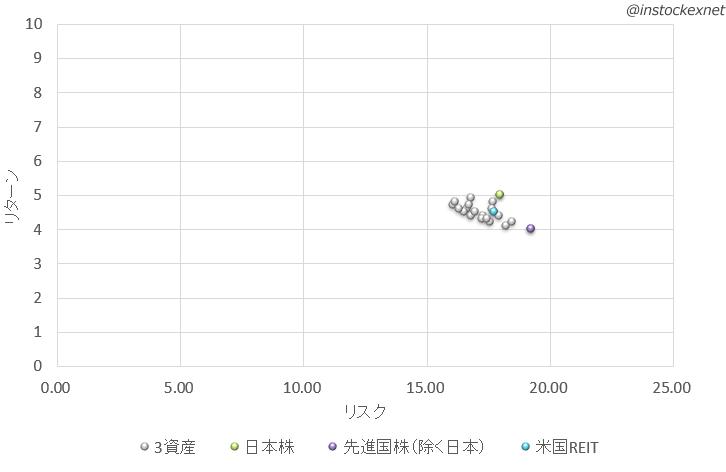 アセットアロケーションにREITを追加(将来予測データ)