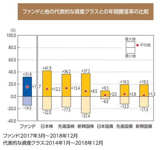 たわらノーロードplus 国内株式高配当最小分散戦略の騰落率