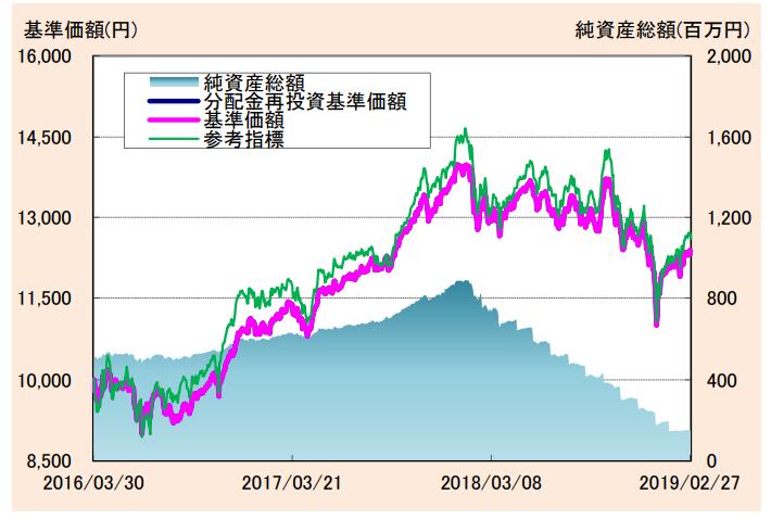 たわらノーロードplus 国内株式高配当最小分散戦略の基準価額・純資産