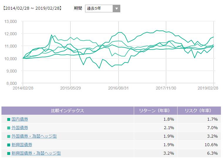 国内債券・先進国債券・新興国債券の過去5年のパフォーマンス