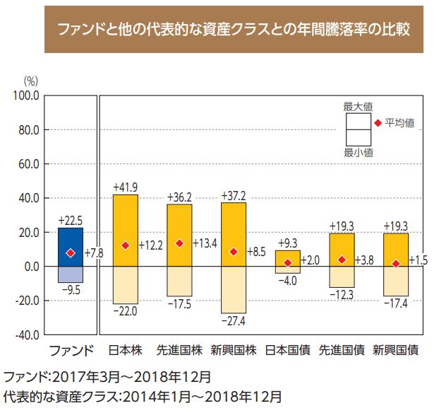たわらノーロードplus 先進国株式低ボラティリティ高配当戦略の騰落率