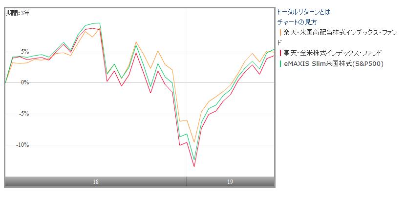 楽天・米国高配当株式インデックス・ファンド ┃楽天・全米株式インデックス・ファンド ┃eMAXIS Slim米国株式(S&P500)の比較