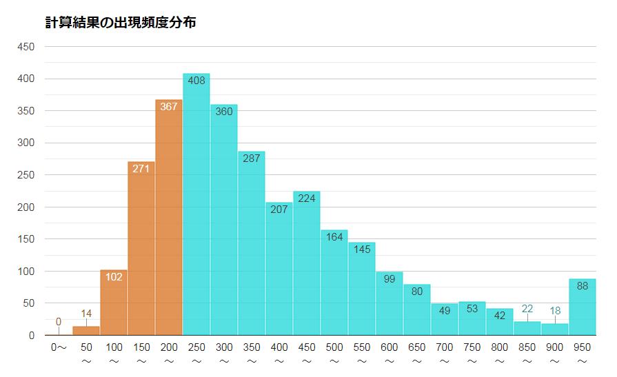 NYダウに連動するインデックスファンドの20年後の予想成績の頻度分布