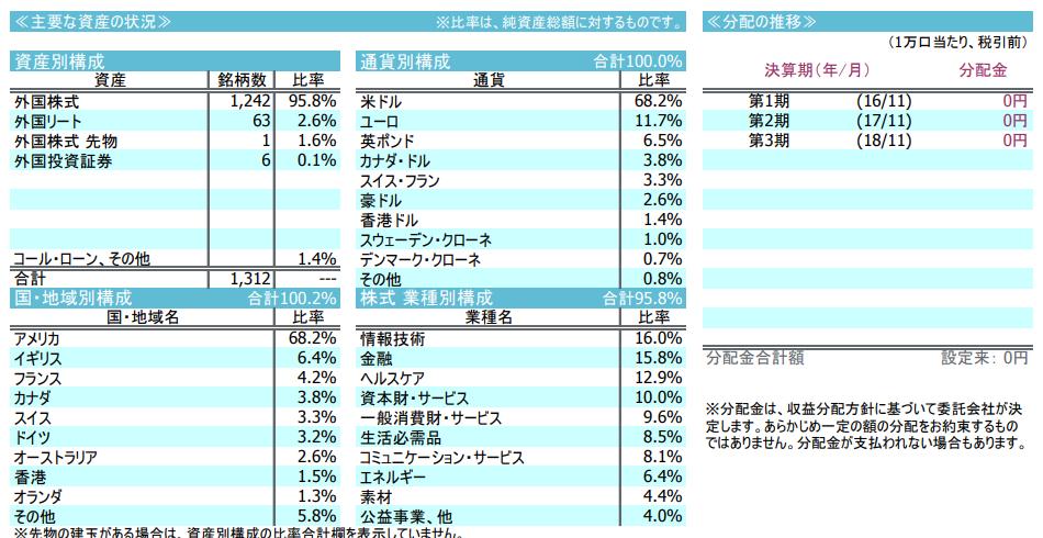 iFree外国株式インデックス(為替ヘッジなし)の投資先