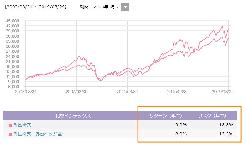 外国株式の為替ヘッジの有無のリスクとリターン