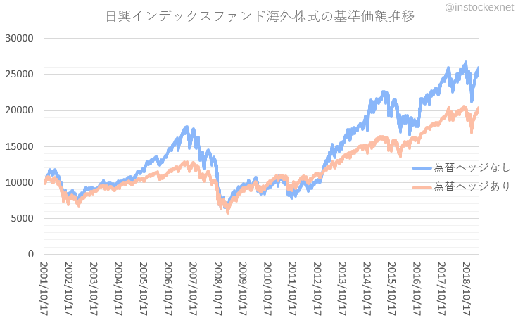 インデックスファンド海外株式の運用成績の比較