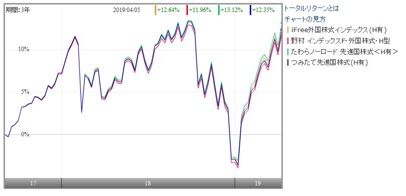 為替ヘッジつきの先進国株式ファンドの運用成績比較