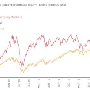 MSCIエマージングと、ACWI、Worldとの比較