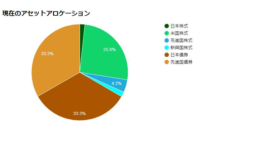 株式1:日本債券1:先進国債券1の33%ずつの資産配分