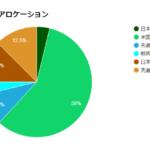 株式75%:債券25%のハイリスクハイリターンな資産配分