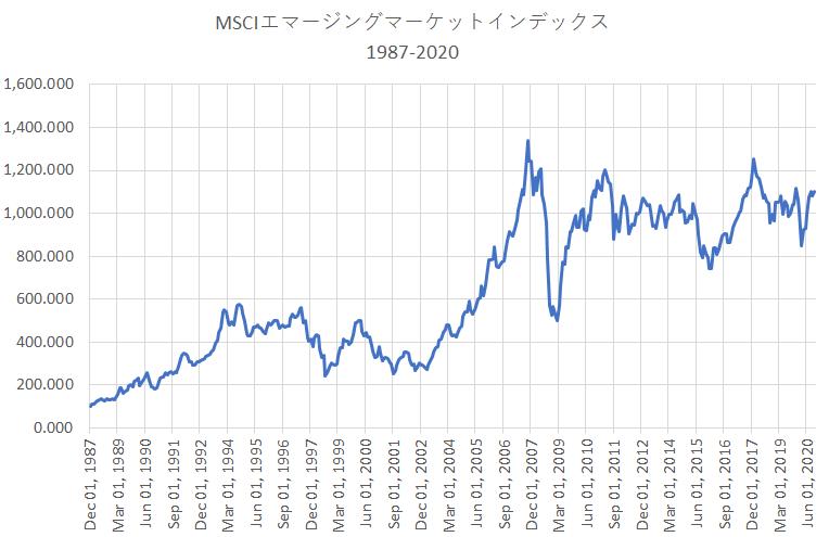 MSCIエマージングマーケットインデックスの1987年以降のパフォーマンス