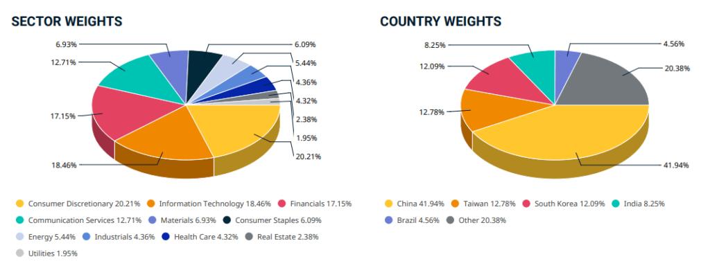 MSCIエマージングマーケットインデックスのセクター比率とカントリーウェイト