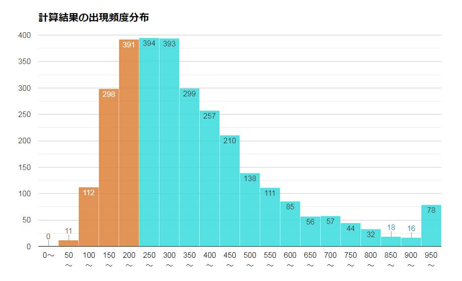 eMAXIS NYダウインデックスの将来予測の頻度分布
