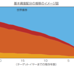 フィデリティ・ターゲット・デート・ファンド(ベーシック)2040の資産配分