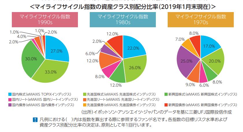 eMAXIS マイマネージャの資産配分(2019年)