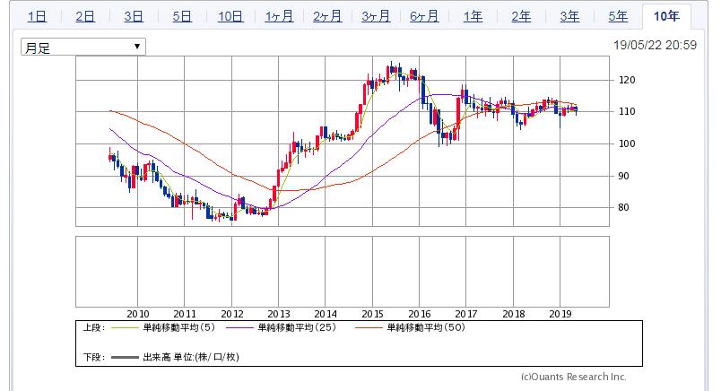 過去10年のドル円相場