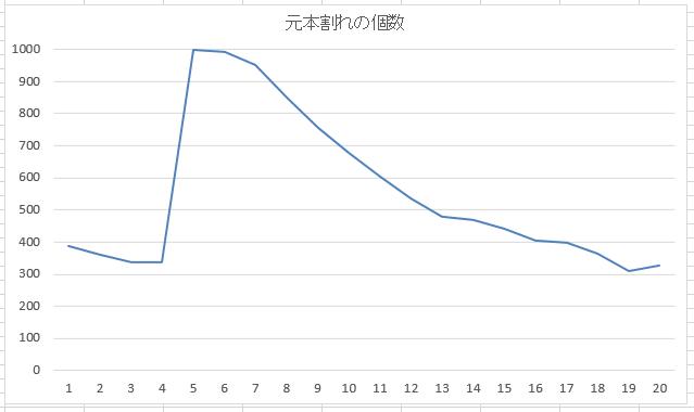 暴落回復シミュレーション(ニッセイ新興国株式インデックスファンド)