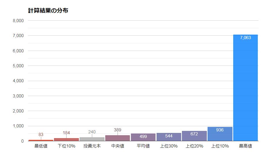 ニッセイ新興国株式インデックスの将来シミュレーション