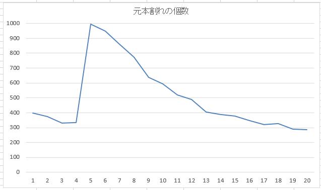 4資産均等配分の暴落回復シミュレーション
