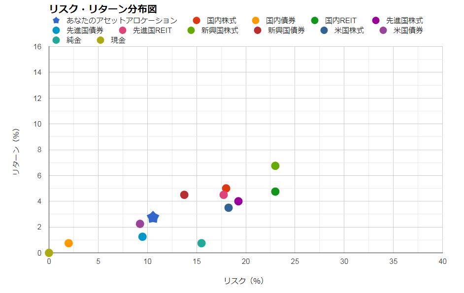 4資産均等配分のアセットアロケーション(2019)