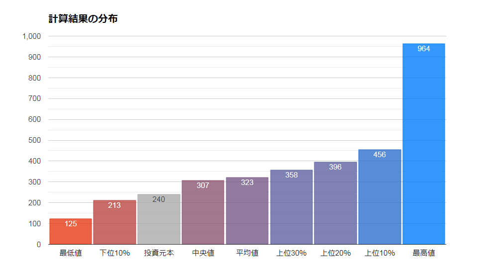 4資産均等配分の将来シミュレーション(2019)