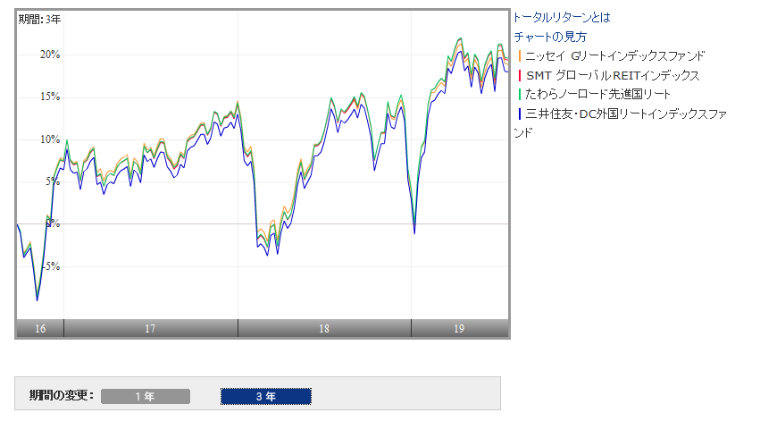 ニッセイグローバルリートインデックスと類似ファンドの比較