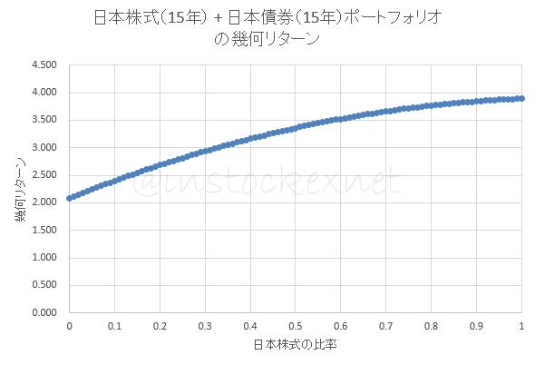 日本株式 * 日本債券のポートフォリオの幾何平均利回り