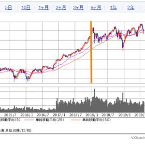 NYダウの2014~2019の株価推移