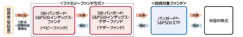 SBI・バンガード・S&P500インデックス・ファンドの仕組み