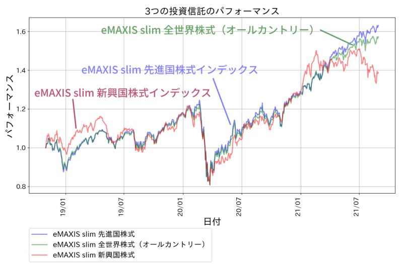 eMAXIS slim 先進国株式とeMAXIS slim 全世界株式(オールカントリー)の成績を比較したもの