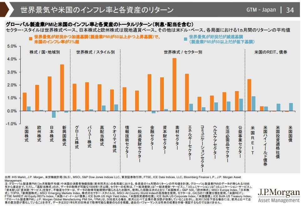 世界経済の景気・インフレの状況と各資産クラスのパフォーマンス