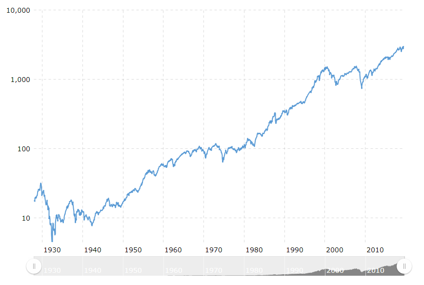 S&P500 Long term chart