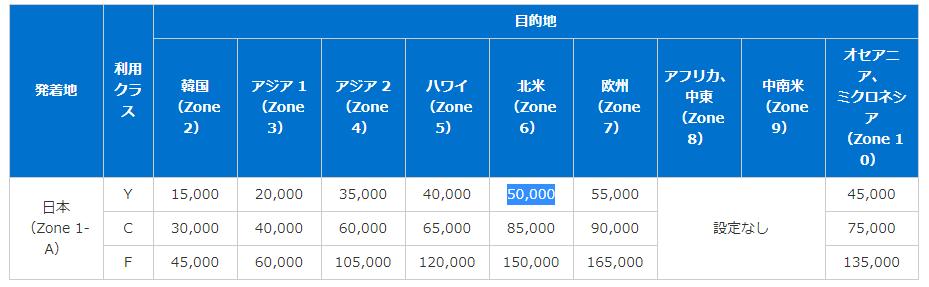 日本発の提携航空会社特典航空券に必要なマイル
