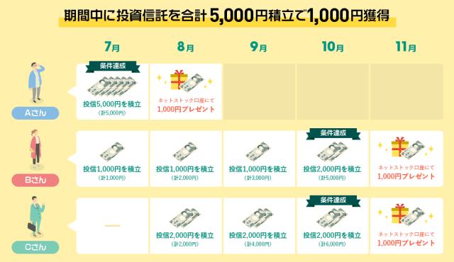 キャンペーンの対象になるには5000円以上の積立