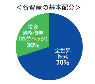 楽天・インデックス・バランス・ファンド(株式重視型)の資産配分