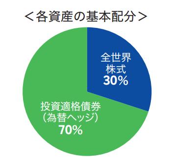 楽天・インデックス・バランス・ファンド(債券重視型)の資産配分