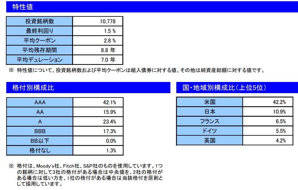 楽天・インデックス・バランス・ファンド(債券重視型)の債券部分