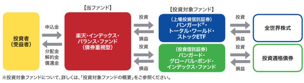 楽天・インデックス・バランス・ファンド(債券重視型)の仕組み