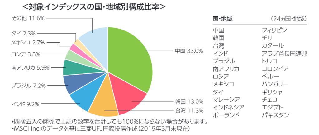 eMAXIS slim新興国株式インデックスの投資先