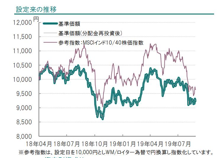 MSCI India 10/40 IndexとiTrustインド株式の比較
