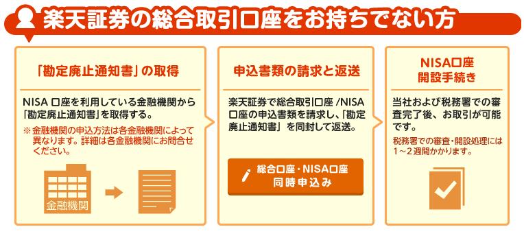 NISA口座金融機関変更方法のご案内(楽天証券)
