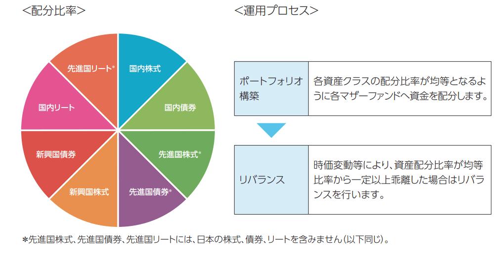 たわらノーロード バランス(8資産均等型)の資産配分