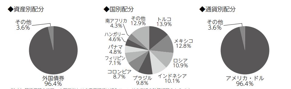 たわらノーロード バランス(8資産均等型)の新興国債券部分